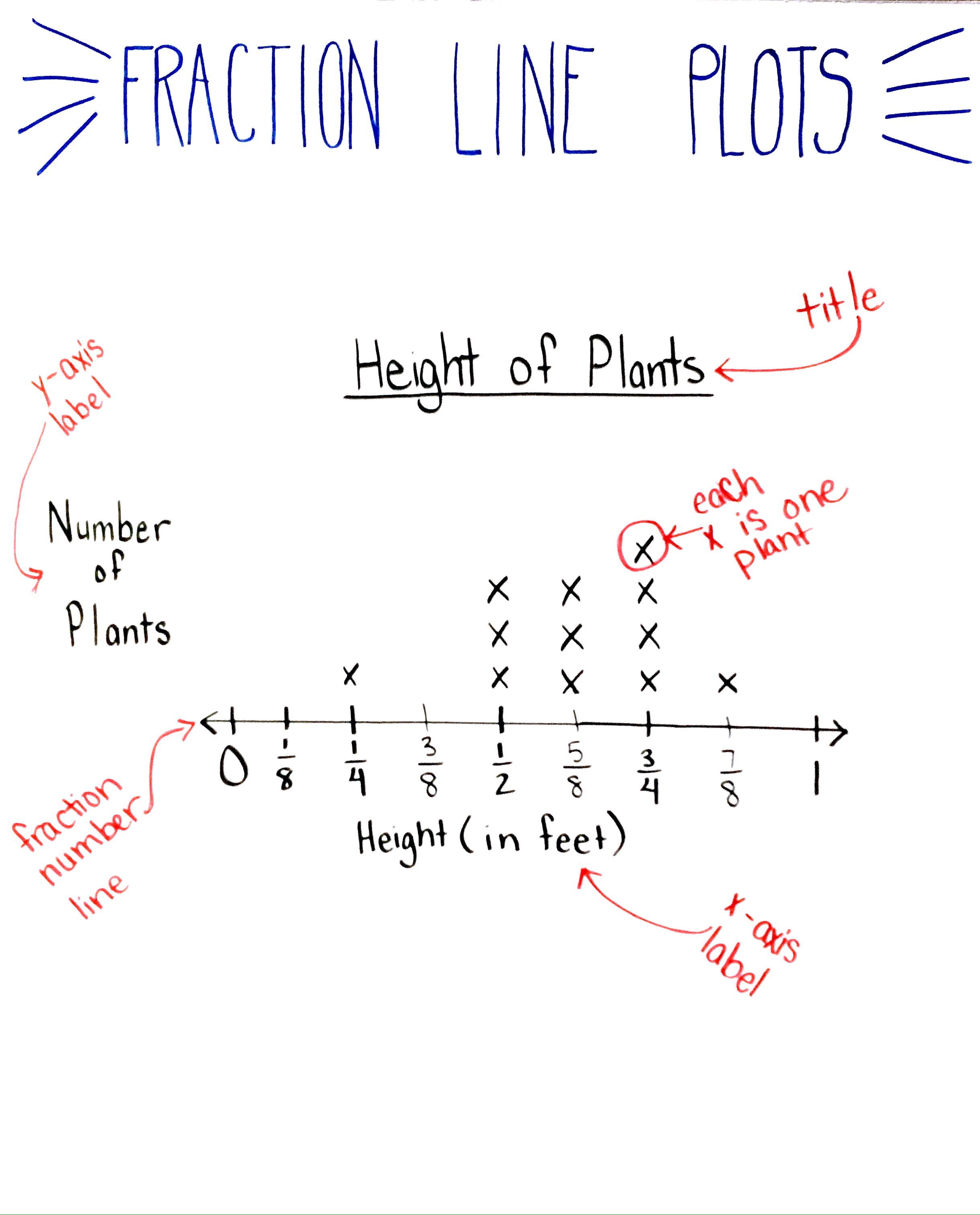 worksheet Line Plots With Fractions Worksheets 5 things you need to know before teaching fraction line plots plot anchor chart